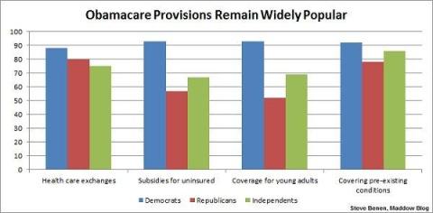 Obamacare popular