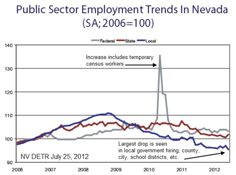 Public Sector Employment Nevada