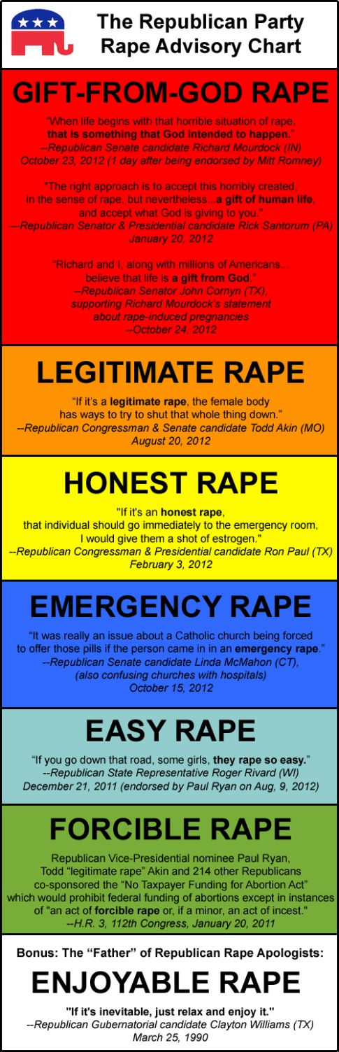 Republican Rape Chart
