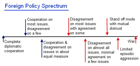 Foreign Policy Spectrum