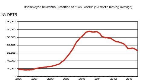NV Unemployment 3