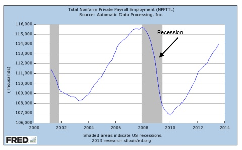 Recession job loss