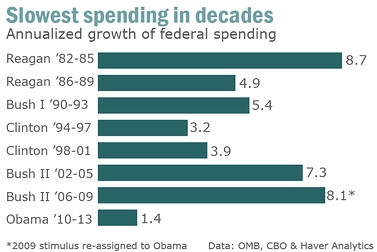 Slowest Spending in Decades