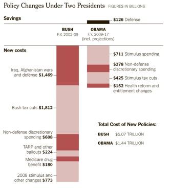 Bush Obama Spending