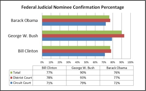 Judicial Appointments by Administration