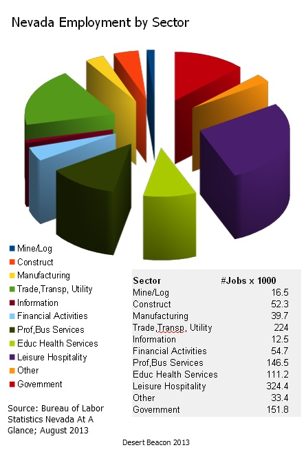 Nevada Economy by Sectors