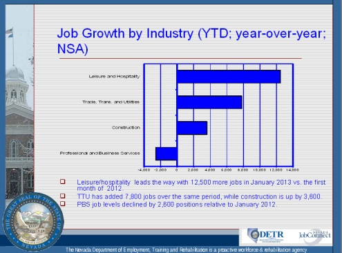 Nevada Job Growth by sector