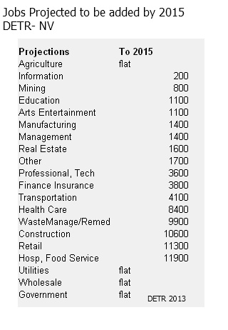 Nevada Job Projection 2015