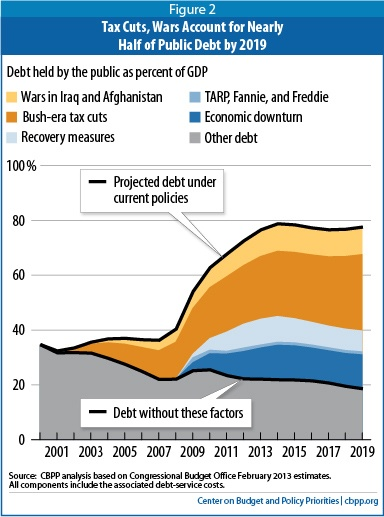 Source of National Debt