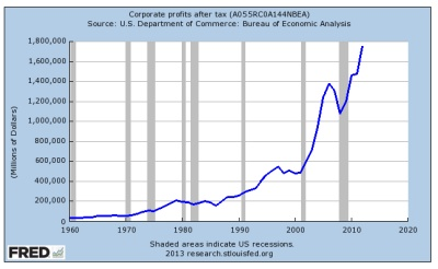 Corporate Profits to 2013
