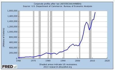 Corporate Profits to 2013