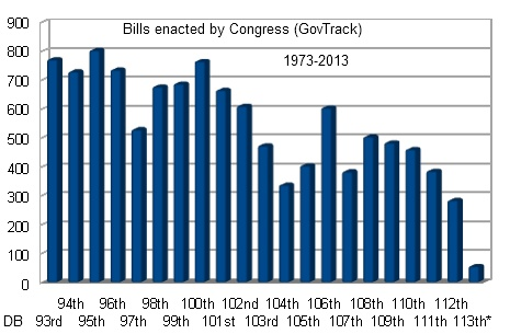 Bills Enacted by session of Congress