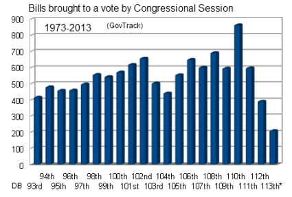 Bills up or down by Session 1973-2013