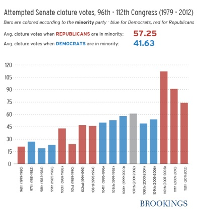 Filibuster Chart Brookings