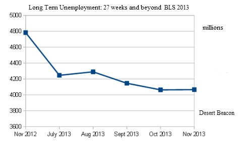 Long Term Unemployment 2013