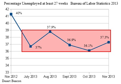 Unemployment over 27 weeks 2013