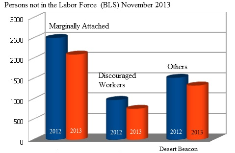 Discouraged Workers 2013