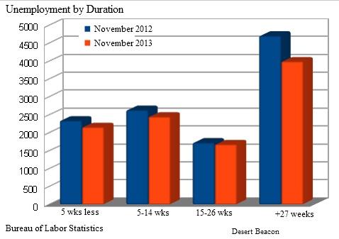 Duration Unemployment 2013