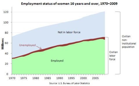 Women in Work Force 1970 to 2009