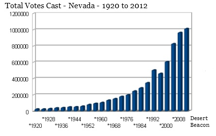 Nevada Total Votes cast