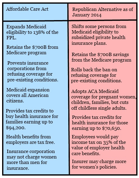 ACA and GOP health plans