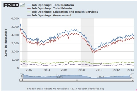 Jobs by category 2014