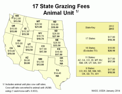 Grazing Fees