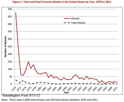 Terrorism fatalities