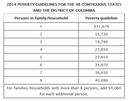 Federal Poverty Guidelines 2014