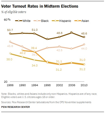 Hispanic voting midterms