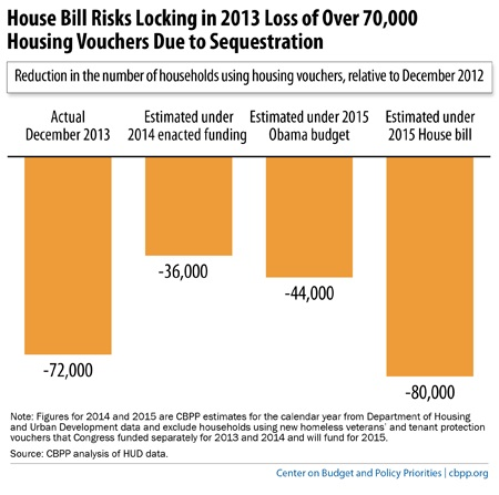 Housing cuts