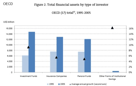 Investment Institutions by type
