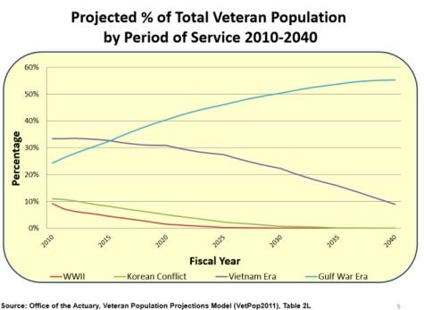 Veterans Population