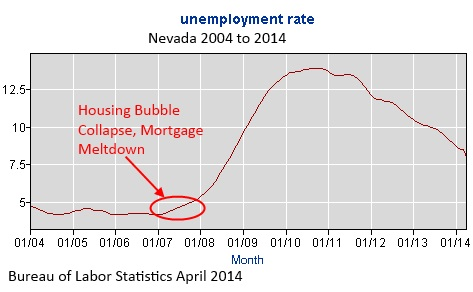Nevada Unemployment Rate ten year