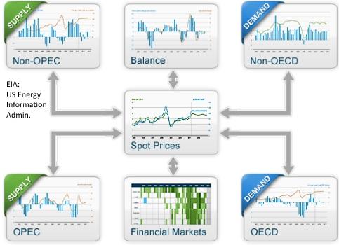 Oil Price Diagram
