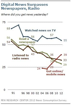 Where Get News Chart