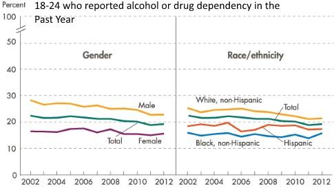 Drug Use Chart