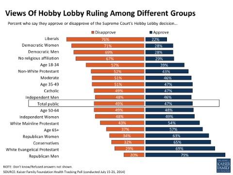 Hobby Lobby Decision