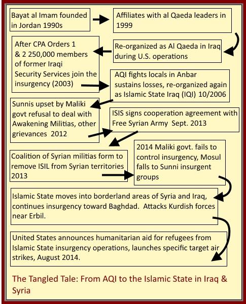ISI origins