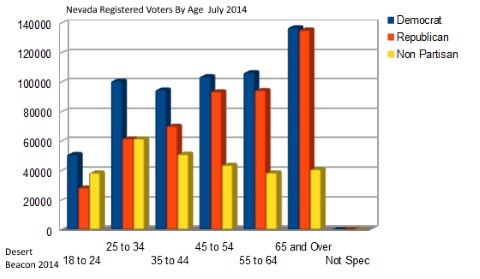 Nevada voters by age