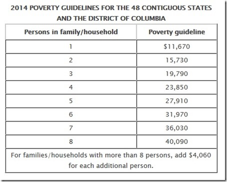 Federal Poverty lines 2014
