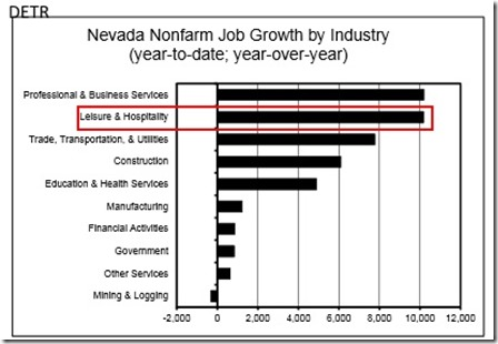 Nevada Job Growth 2014