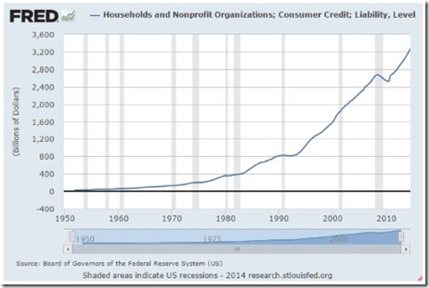 Household Debt trends