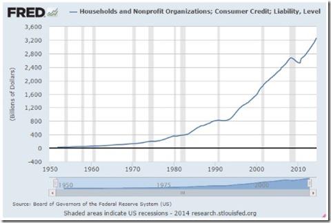 Household Debt trends