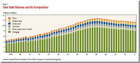 Consumer Debt Trends Chart