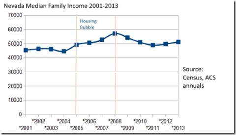 Nevada Median Family Income 2000 to 2013