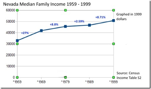 Nevada Median Family Income 59 to 99