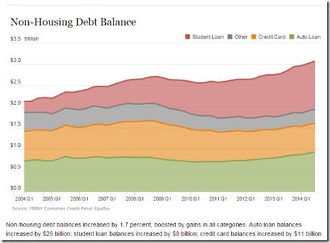 non housing debt balance