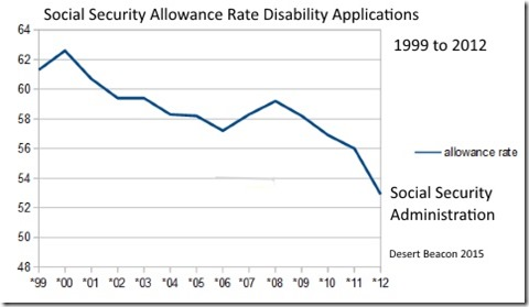 Social Security Allowance Rate Chart