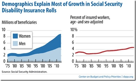 Social Security Disability Demographics